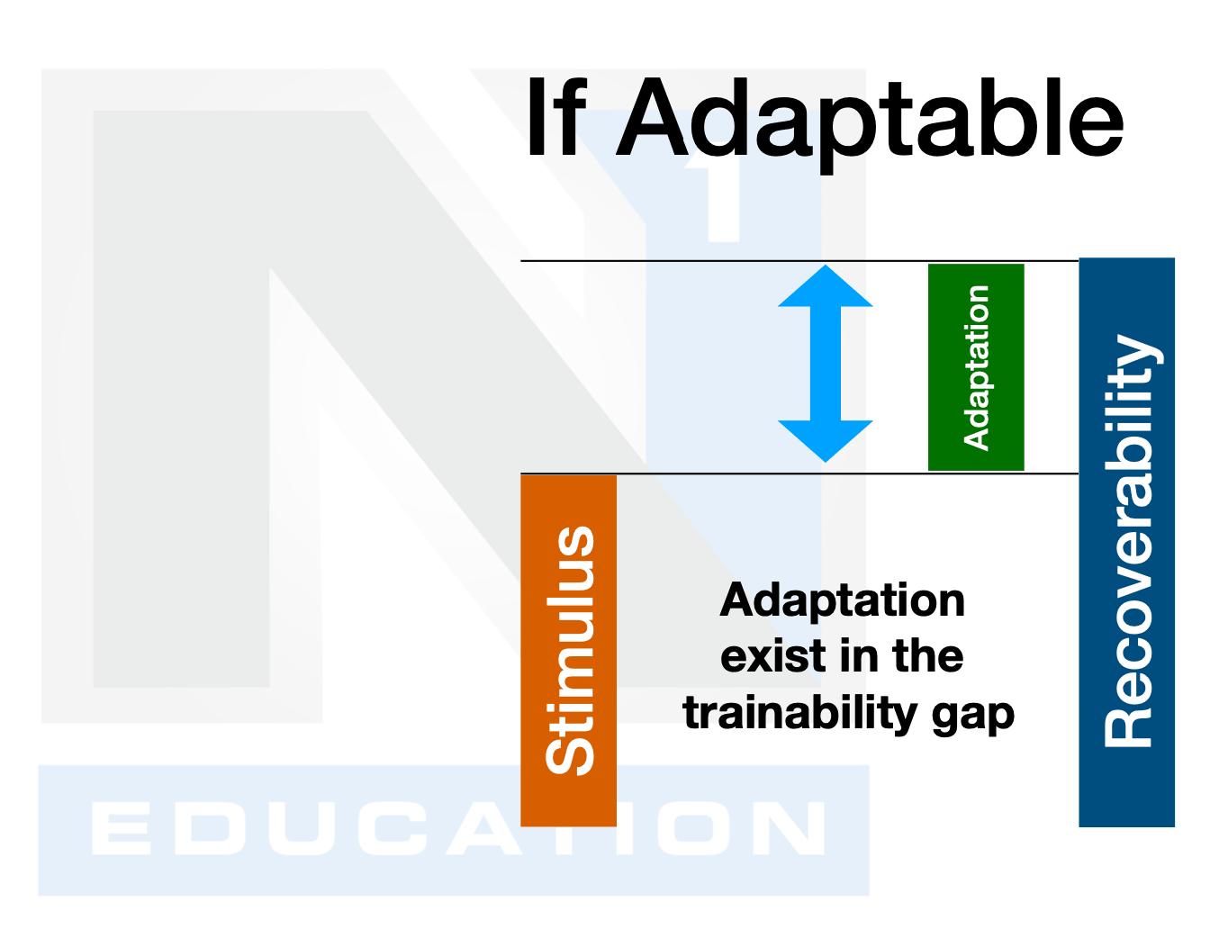 trainability gap
