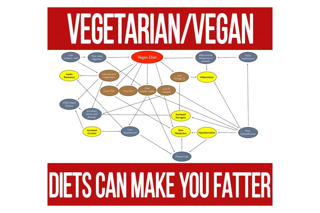Vegetarian and Vegan Diets: How They Can Make You Fatter
