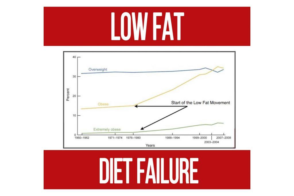 Low Fat Diet Failure Part 1