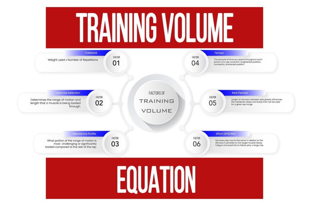 Training Volume is Not a Simple Math Equation